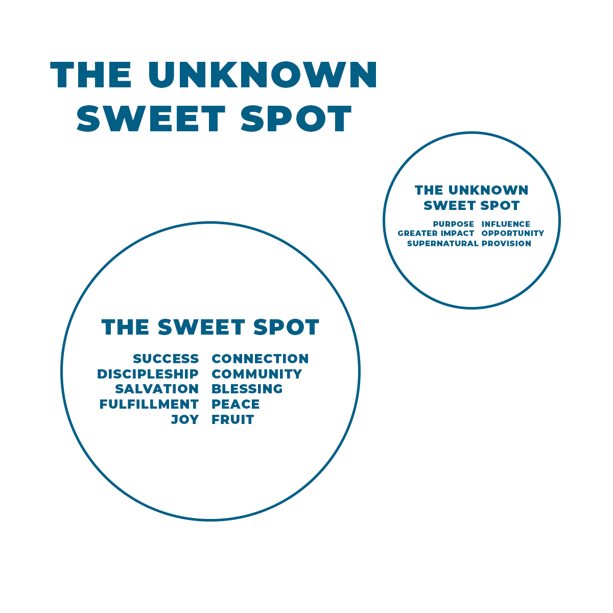 unknown sweet spot